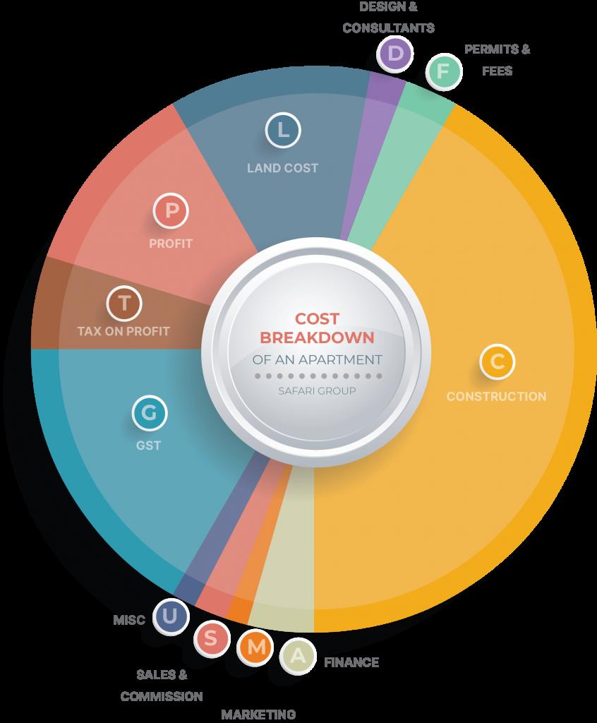 breakdown of property development costs